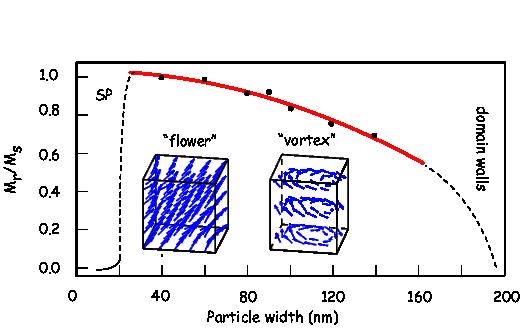 H  =  2Ku--= 4-|K1|-.   k   μoM    3 μoMs