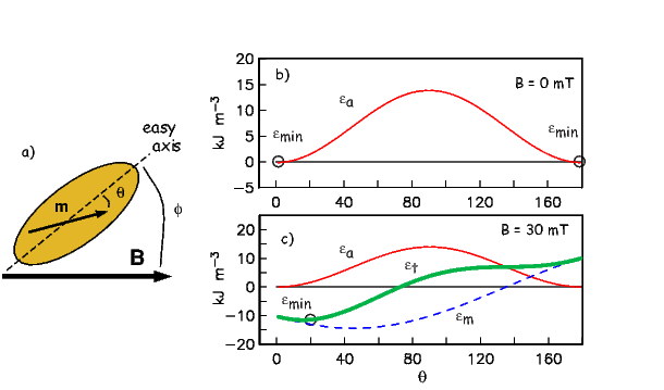 ϵ = K   sin 2θ - M  B cos(ϕ - θ).  t    u          s