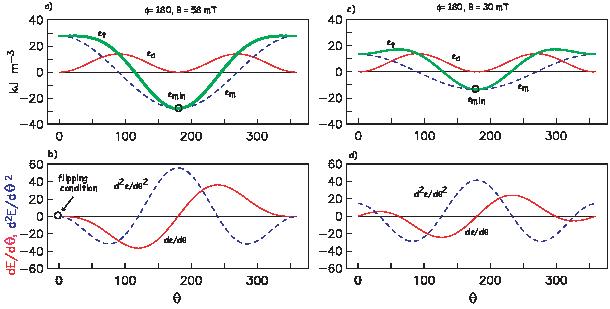 d2ϵ dθ2-= 2Ku cos(2θ)+  MsB cos (ϕ - θ).
