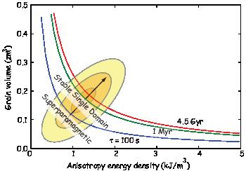 1-    [μoHcMsv--] τ = C exp   [2kT]   ,