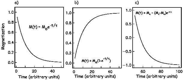 ΔE  = 2(m ⋅B ) = 2mB  cosθ.