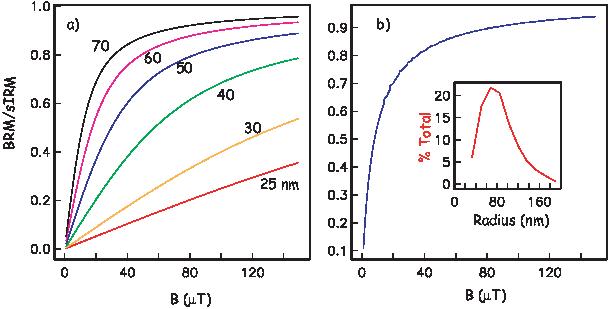 ϕ2-   -kT---  δ =  4πηr3,