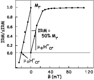 ---T1lnC-τ1--   ---T2lnC-τ2-- Ms (T1)Hc(T1) = Ms (T2)Hc (T2 ).