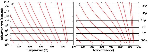 T1-ln-Cτ1-  T2-ln-C-τ2  M 4(T ) =  M 4(T ) .    s  1       s  2