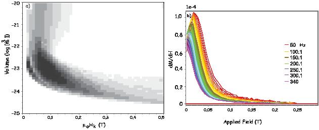1-    Msv-μoHk- τ =  C exp(   2kT   ).