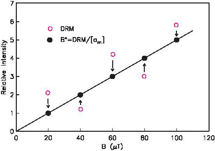 1       - z2 f(z) = -√---exp (----),        σ  2π      2