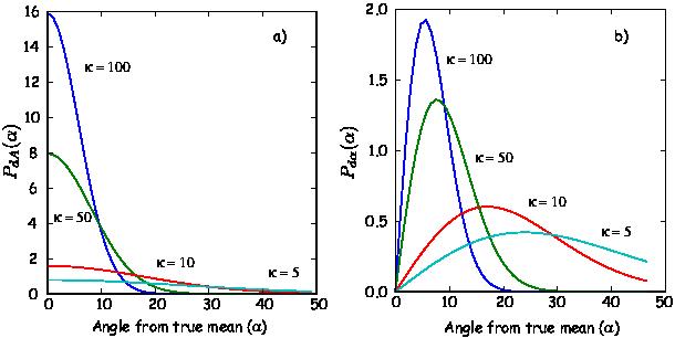 ---κ---- PdA (α ) = 4πsinhκ exp (κ cosα),