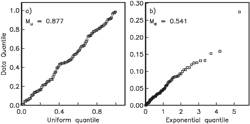 F = c(κ,β )- 1exp(κ cosα + βsin2α cos2ϕ),