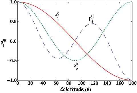 0          0   1      2            0   1          3 P1 = cosθ,P 2 = 2(3cos θ - 1), and P3 = 2-cosθ(5cos θ - 3cosθ),