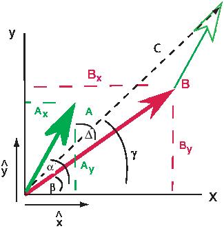 ∘ --------             Cx |C| =   C2x + C2yand γ = cos-1 ---.                              |C |
