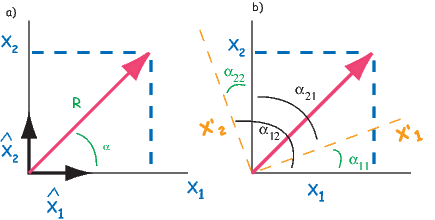 ′ x 1′ = a11x1 + a12x2 + a13x3, x 2′ = a21x1 + a22x2 + a23x3, x 3 = a31x1 + a32x2 + a33x3,