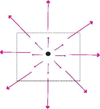 ∇ ⋅H  = ˆx∂Hx- + ˆy∂Hy- + ˆz∂Hz- .           ∂x      ∂y      ∂z