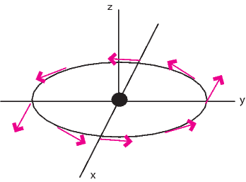 ∂ ∇  ⋅v = --k = 0.         ∂r