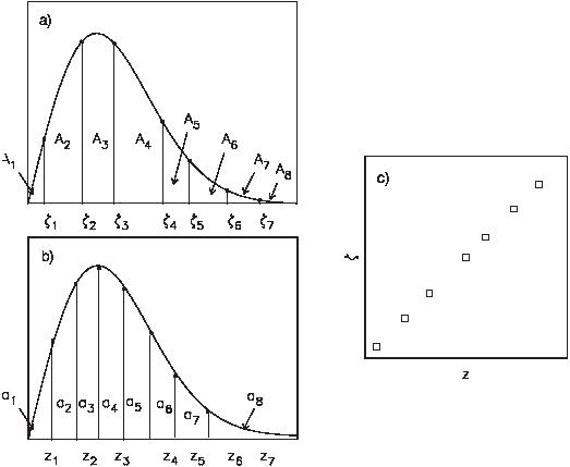 zi = F -1((i- 12 )∕n ),where i = 1,...,n,