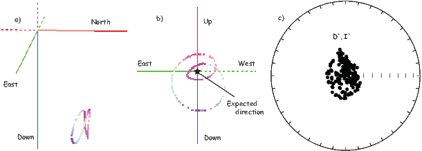 poles calculation direction