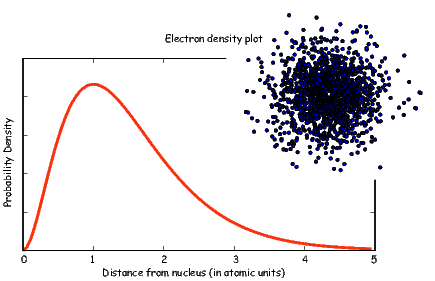 l    m Ψr,θ,ϕ = R n(r)Yl (ϕ,θ),