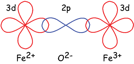 the phenomenon of ferromagnetism 2 is ferromagnetism a co-magnetic phenomenon basis of the inverse fourth power law would turn out to be (15644)2 or nearly 25×104 times stronger.