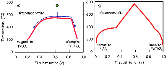 figure 6 1: phase diagrams for feti oxides  the composition is indicated by  x or y  there is complete solid solution above the solid lines